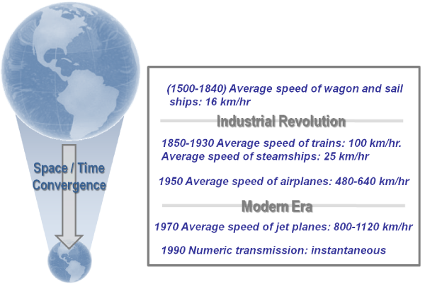 """examine why time space convergence occurs at Harvey coined the term """"time–space compression"""" to refer to the way the acceleration of economic activities leads to the destruction of spatial barriers and."""